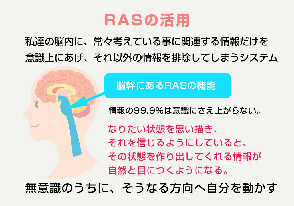 RASの活用